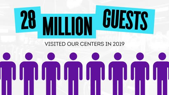 28 million guests visited our centers in 2019